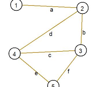 Поиск элементарных циклов в графе