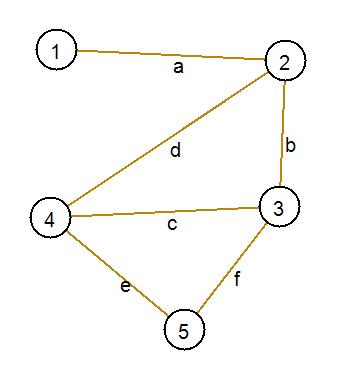 Поиск элементарных циклов в графе. Пример графа - vscode.ru