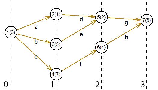 Порядковая функция графа