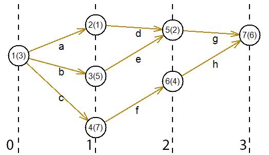 Порядковая функция графа - vscode.ru