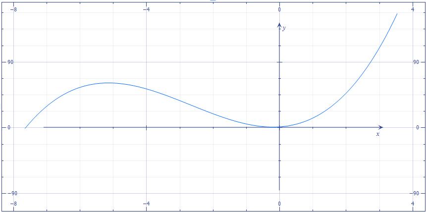 Метод золотого сечения. График f(x) - vscode.ru
