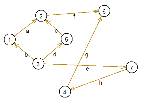 Исходный граф для введения порядковой функции - vscode.ru