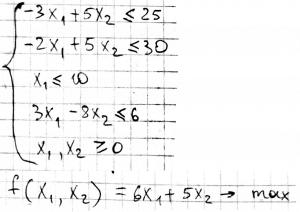 Симплекс-метод. Пример решаемой задачи
