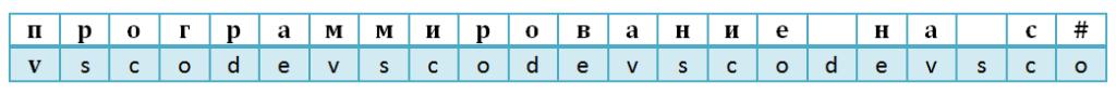 Шифр Виженера. Пример наложения ключа