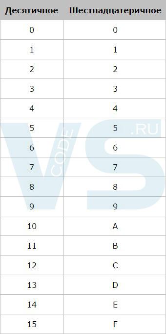 Таблица десятичных и шестнадцатеричных чисел