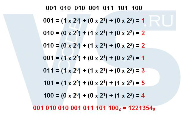 Перевод из двоичной системы счисления в восьмеричную