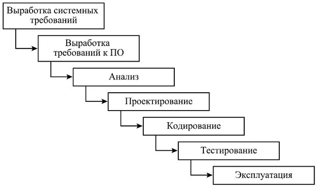 Каскадная (водопадная) модель