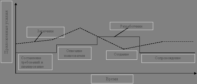 Модель быстрой разработки (RAD-модель)