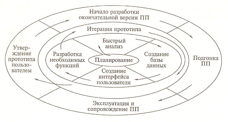 Модель прототипирования
