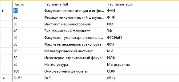 Данные для DataGridView