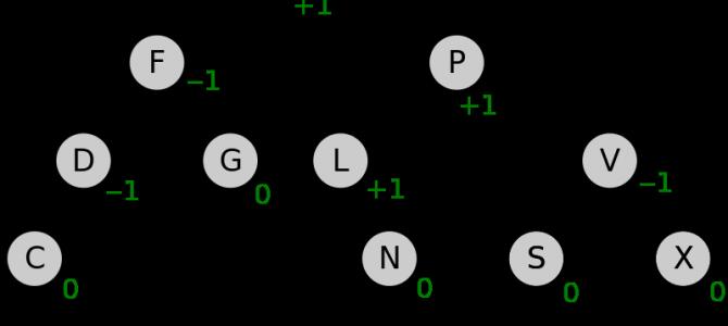 Балансировка АВЛ-дерева