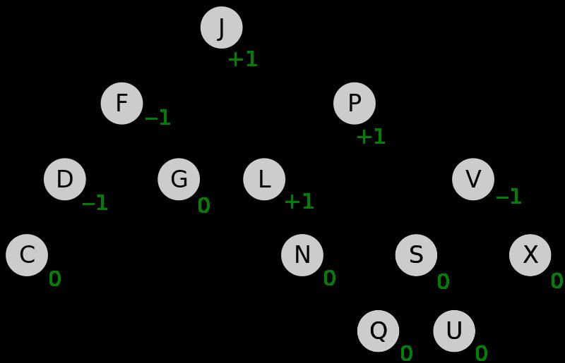 АВЛ-дерево