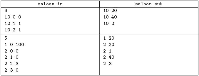 Примеры данных для олимпиадной задачи по программированию про парикмахерскую